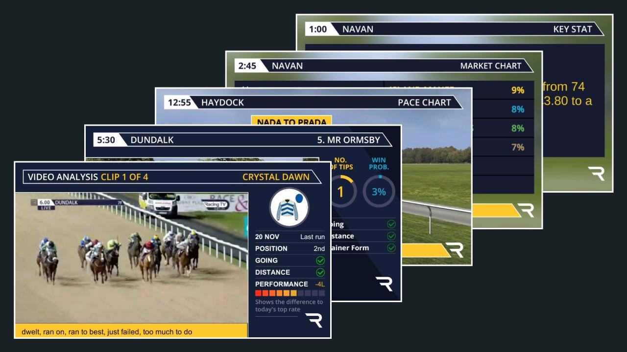 Screen shots of RMG's Watch & Bet service including video analysis
